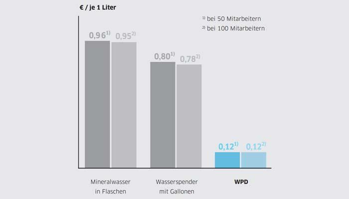 Statistik mit Vergleich der Kosten Wasserspender, Gallone, Flasche