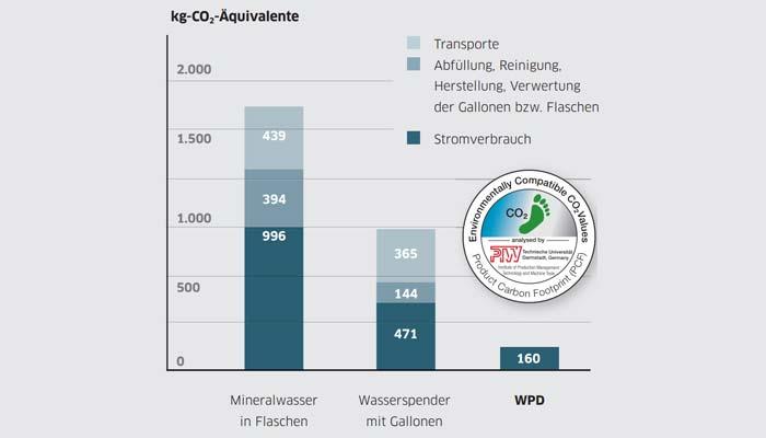 Vergleich Umwelt Wassergallone, Wasserflasche, Wasserspender